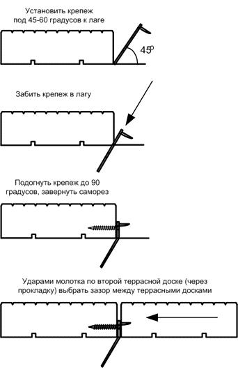 Технология монтажа ГвозDECK